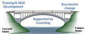 Supported by coaching image